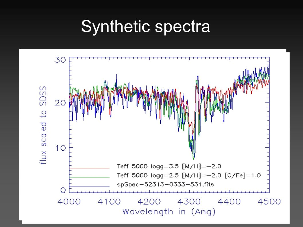 Synthetic spectra