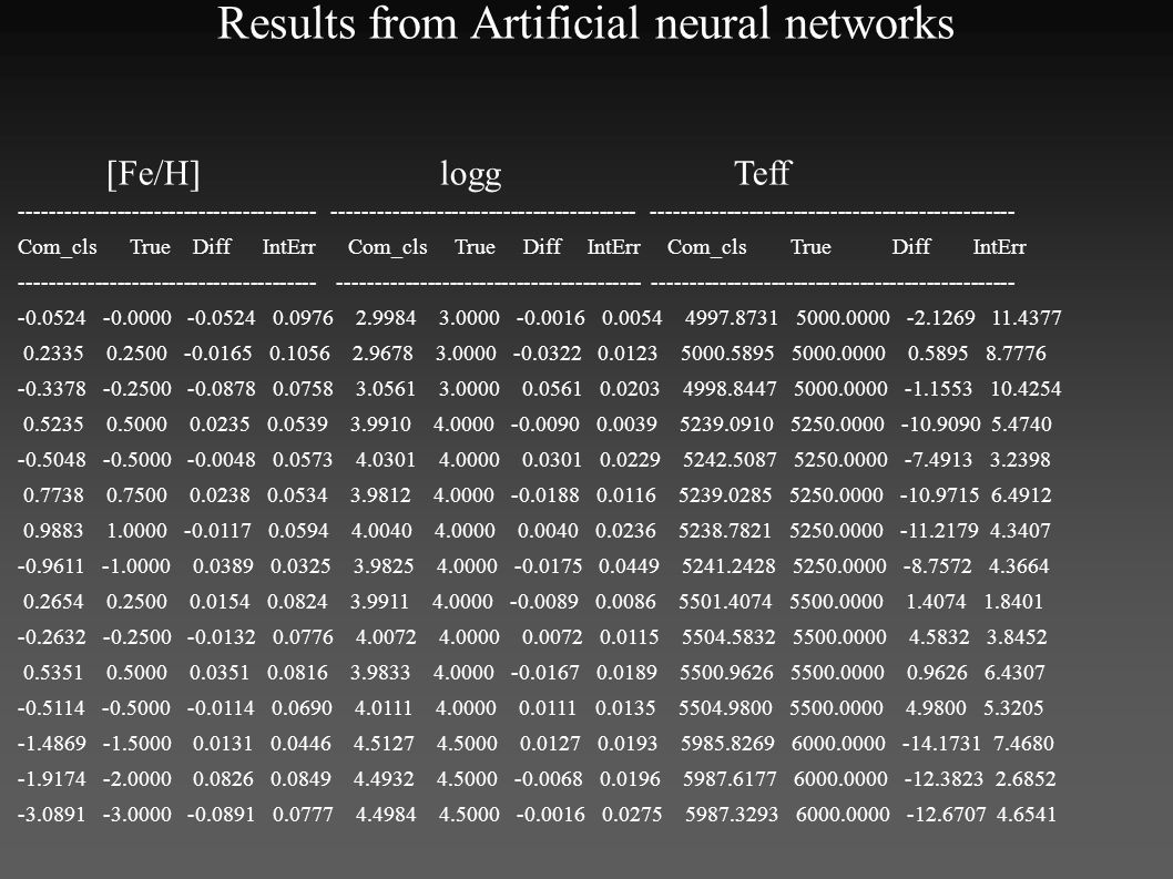 Results from Artificial neural networks [Fe/H] logg Teff ---------------------------------------- ----------------------------------------- ------------------------------------------------- Com_cls True Diff IntErr Com_cls True Diff IntErr Com_cls True Diff IntErr ---------------------------------------- ----------------------------------------- ------------------------------------------------- -0.0524 -0.0000 -0.0524 0.0976 2.9984 3.0000 -0.0016 0.0054 4997.8731 5000.0000 -2.1269 11.4377 0.2335 0.2500 -0.0165 0.1056 2.9678 3.0000 -0.0322 0.0123 5000.5895 5000.0000 0.5895 8.7776 -0.3378 -0.2500 -0.0878 0.0758 3.0561 3.0000 0.0561 0.0203 4998.8447 5000.0000 -1.1553 10.4254 0.5235 0.5000 0.0235 0.0539 3.9910 4.0000 -0.0090 0.0039 5239.0910 5250.0000 -10.9090 5.4740 -0.5048 -0.5000 -0.0048 0.0573 4.0301 4.0000 0.0301 0.0229 5242.5087 5250.0000 -7.4913 3.2398 0.7738 0.7500 0.0238 0.0534 3.9812 4.0000 -0.0188 0.0116 5239.0285 5250.0000 -10.9715 6.4912 0.9883 1.0000 -0.0117 0.0594 4.0040 4.0000 0.0040 0.0236 5238.7821 5250.0000 -11.2179 4.3407 -0.9611 -1.0000 0.0389 0.0325 3.9825 4.0000 -0.0175 0.0449 5241.2428 5250.0000 -8.7572 4.3664 0.2654 0.2500 0.0154 0.0824 3.9911 4.0000 -0.0089 0.0086 5501.4074 5500.0000 1.4074 1.8401 -0.2632 -0.2500 -0.0132 0.0776 4.0072 4.0000 0.0072 0.0115 5504.5832 5500.0000 4.5832 3.8452 0.5351 0.5000 0.0351 0.0816 3.9833 4.0000 -0.0167 0.0189 5500.9626 5500.0000 0.9626 6.4307 -0.5114 -0.5000 -0.0114 0.0690 4.0111 4.0000 0.0111 0.0135 5504.9800 5500.0000 4.9800 5.3205 -1.4869 -1.5000 0.0131 0.0446 4.5127 4.5000 0.0127 0.0193 5985.8269 6000.0000 -14.1731 7.4680 -1.9174 -2.0000 0.0826 0.0849 4.4932 4.5000 -0.0068 0.0196 5987.6177 6000.0000 -12.3823 2.6852 -3.0891 -3.0000 -0.0891 0.0777 4.4984 4.5000 -0.0016 0.0275 5987.3293 6000.0000 -12.6707 4.6541