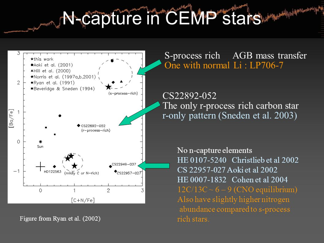 N-capture in CEMP stars Figure from Ryan et al. (2002) S-process rich  AGB mass transfer One with normal Li : LP706-7 CS22892-052 The only r-process