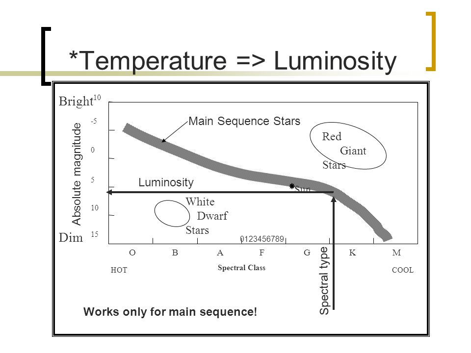 *Temperature => Luminosity O B A F G K M 15 5 10 -10 0 -5 Spectral Class HOTCOOL Bright Dim Sun Main Sequence Stars White Dwarf Stars Red Giant Stars Absolute magnitude 0123456789 Works only for main sequence.