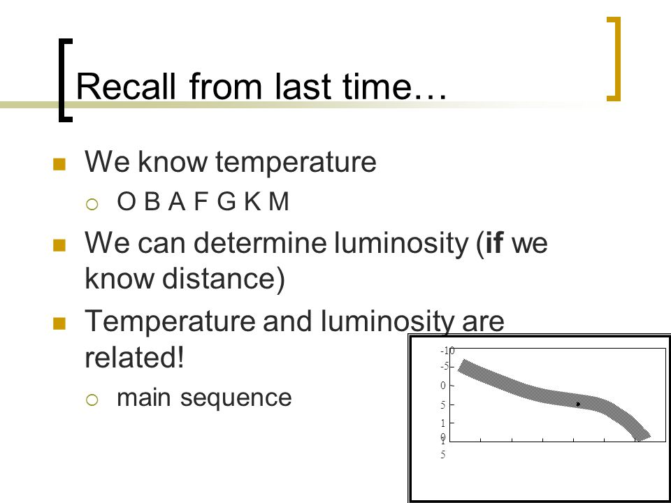 Recall from last time… We know temperature  O B A F G K M We can determine luminosity (if we know distance) Temperature and luminosity are related.