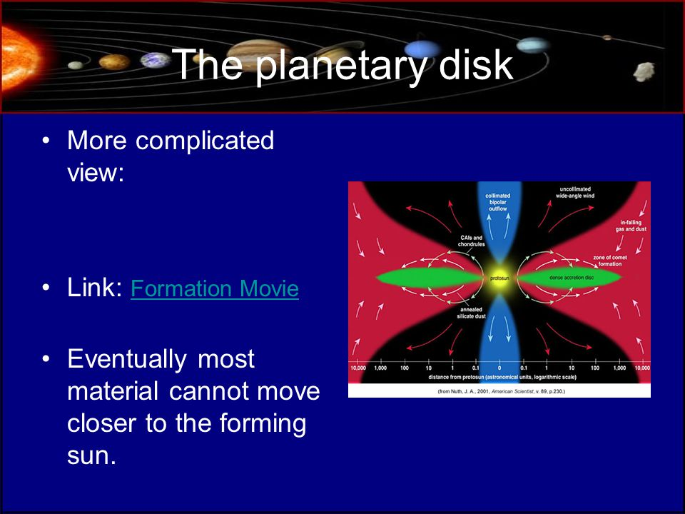 The planetary disk More complicated view: Link: Formation Movie Formation Movie Eventually most material cannot move closer to the forming sun.