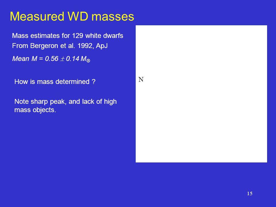 15 Measured WD masses Mass estimates for 129 white dwarfs From Bergeron et al.