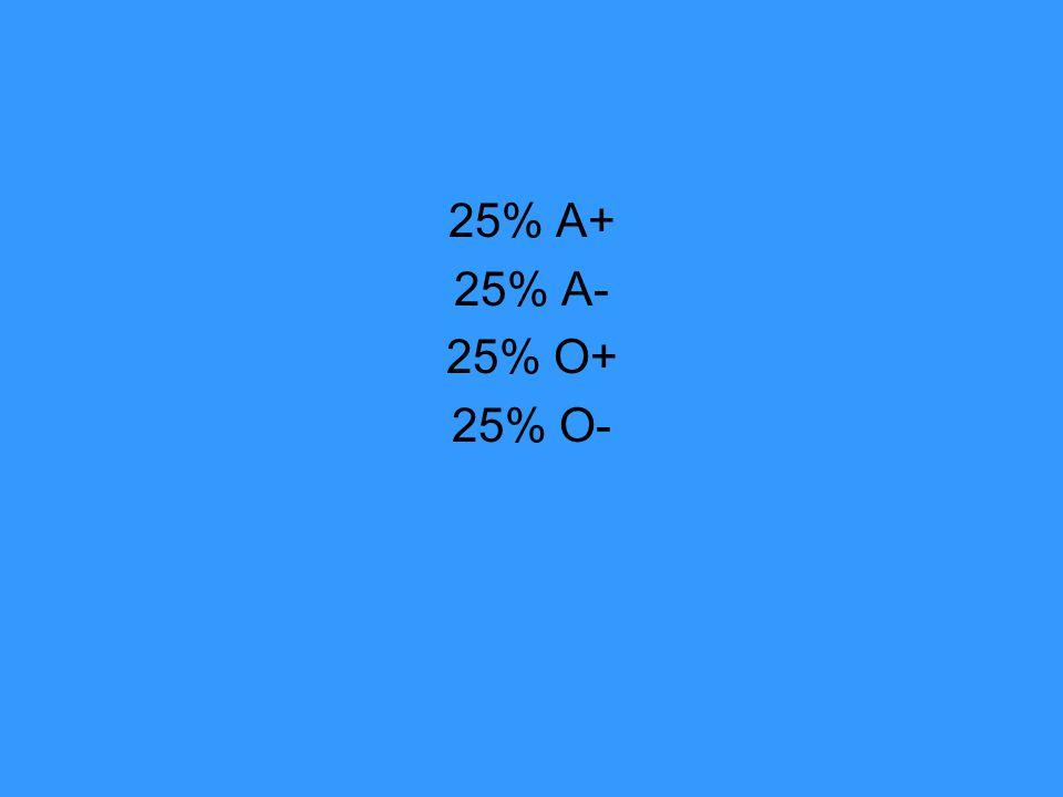 25% A+ 25% A- 25% O+ 25% O-