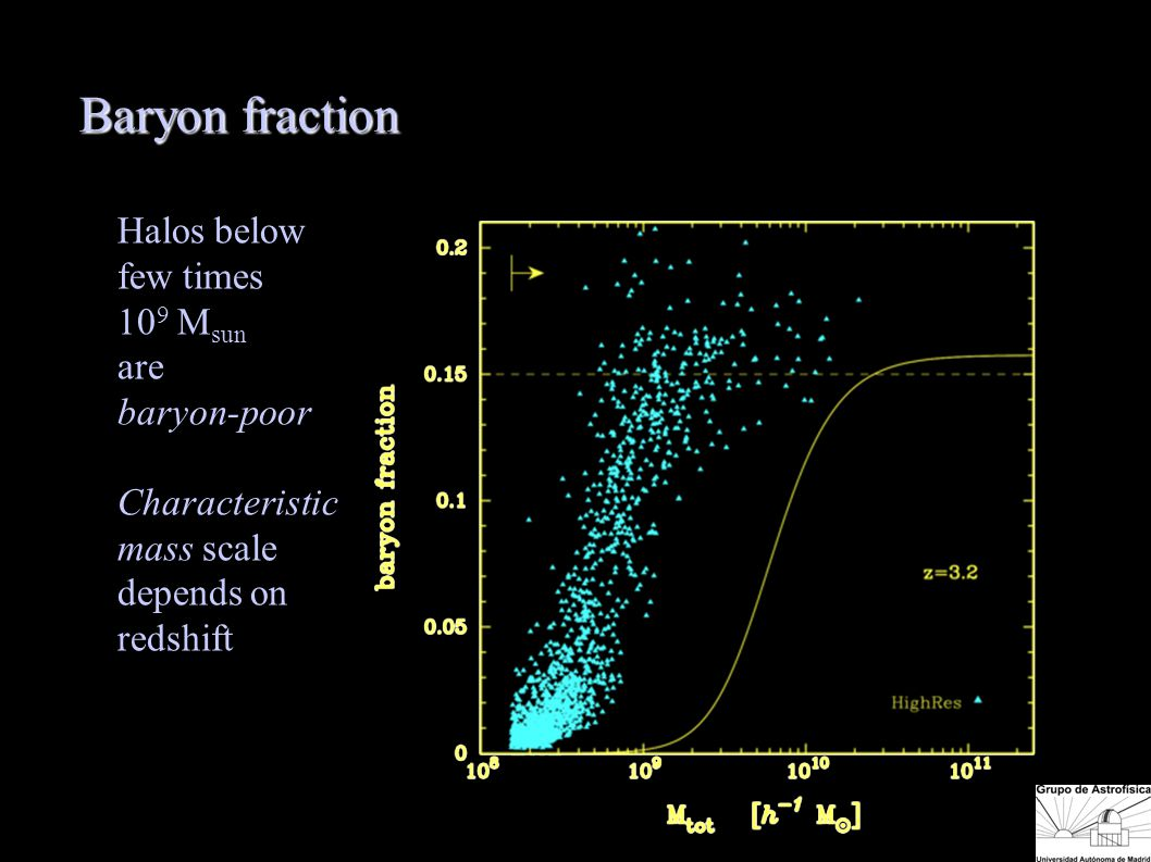 Baryon fraction Halos below few times 10 9 M sun are baryon-poor Characteristic mass scale depends on redshift Baryon fract