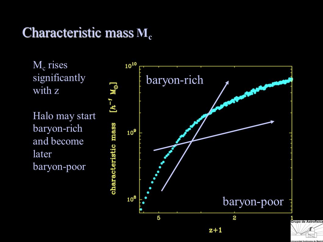 Characteristic mass Characteristic mass M c baryon-rich baryon-poor M c rises significantly with z Halo may start baryon-rich and become later baryon-poor Char mass