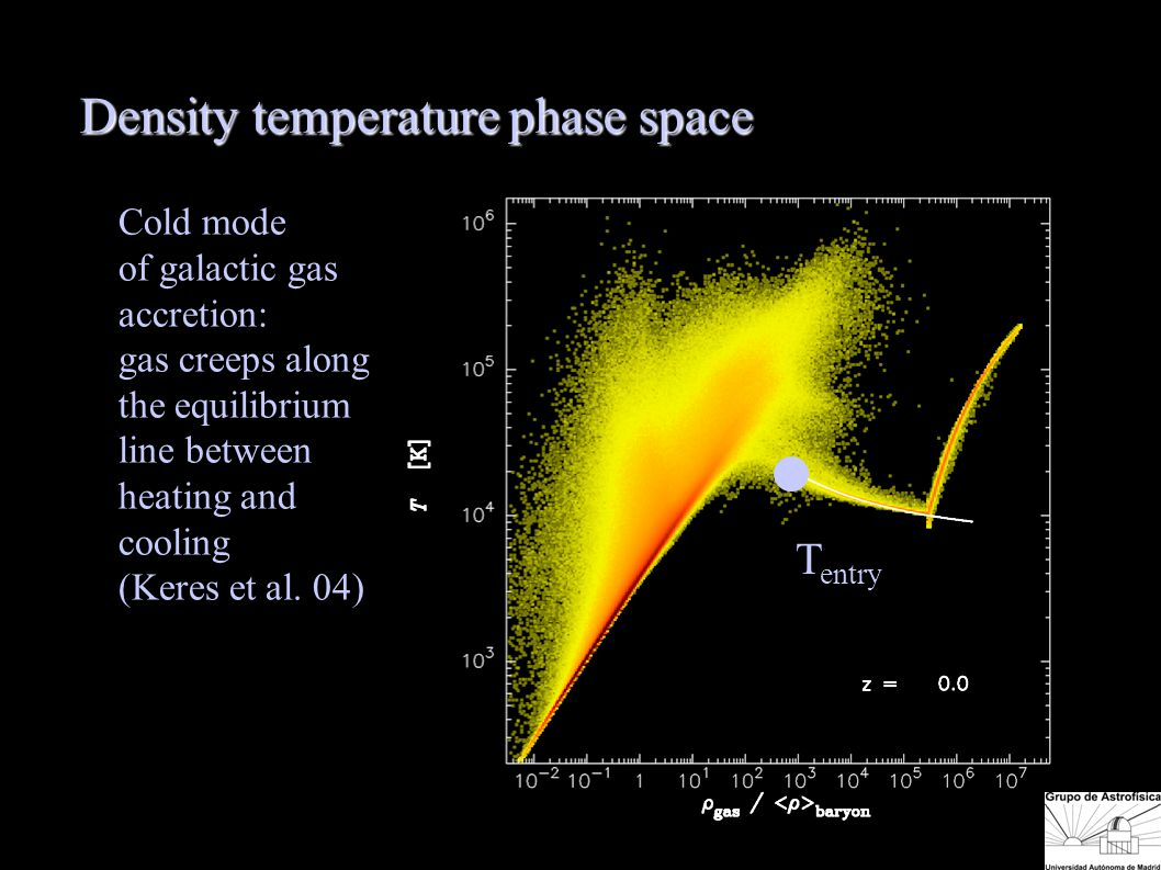 T entry Density temperature phase space Cold mode of galactic gas accretion: gas creeps along the equilibrium line between heating and cooling (Keres et al.