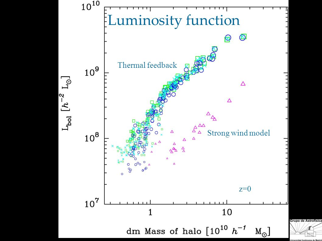 Thermal feedback Strong wind model z=0 Luminosity function