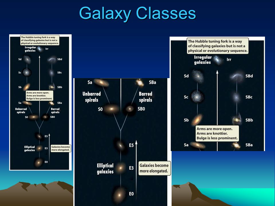 Galaxy Classification Lecture Tutorial – pg.127 Work with a partner.