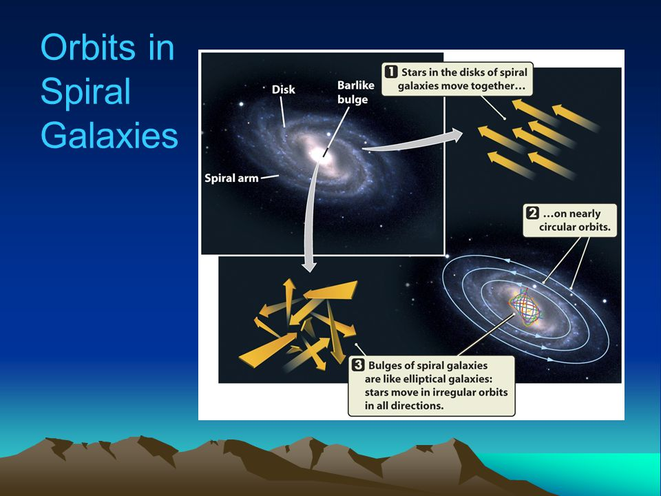 Star Formation New stars are forming in spiral galaxies.