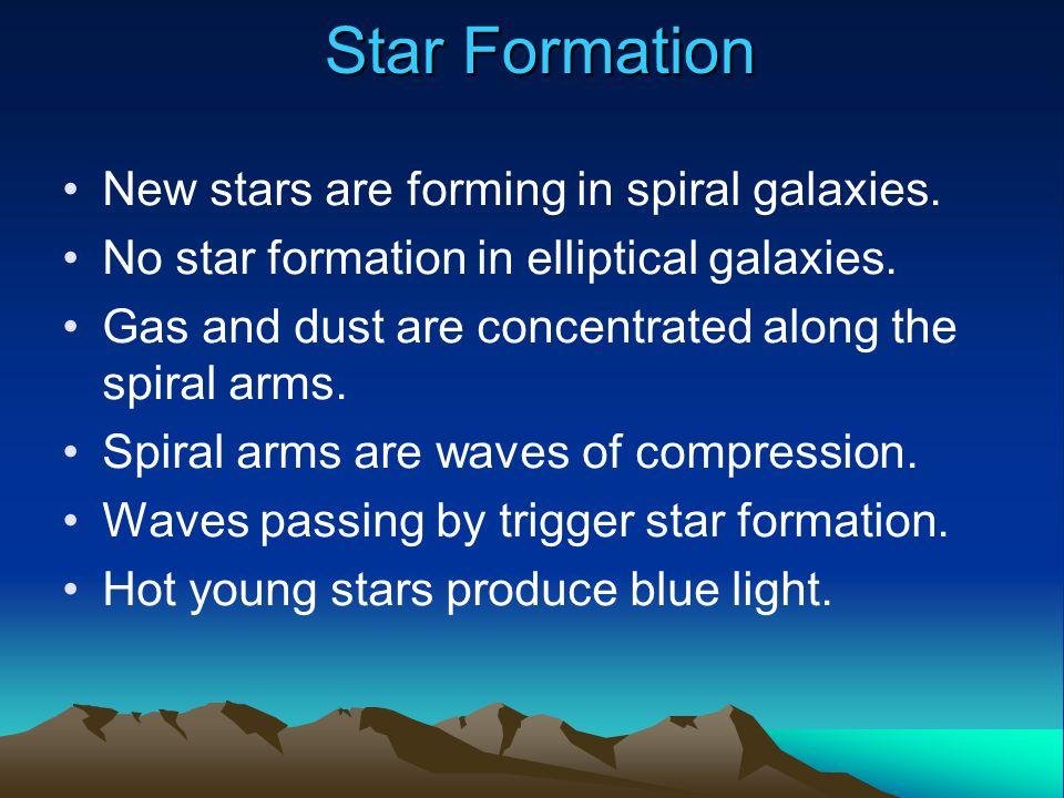 Star Formation Todd Boroson/NOAO/AURA/NSF Richard Rand, University of New Mexico