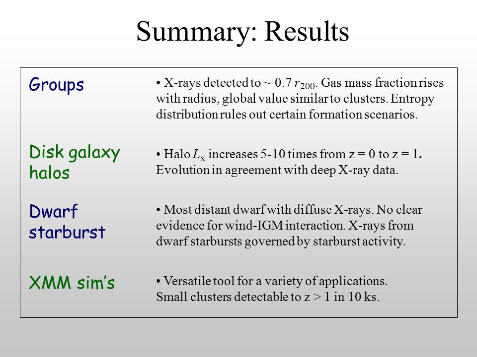 Summary: Results Groups X-rays detected to ~ 0.7 r 200.