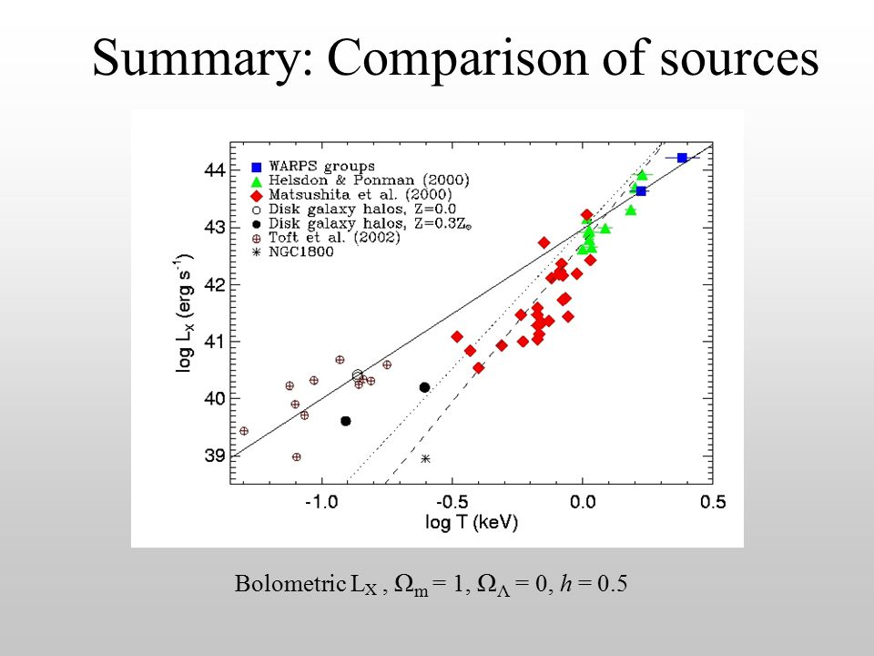 Summary: Comparison of sources Bolometric L X, Ω m = 1, Ω Λ = 0, h = 0.5