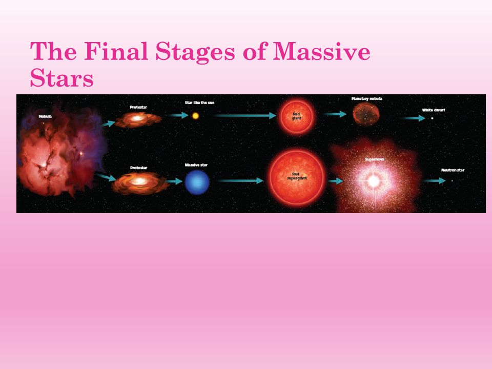 The Final Stages of Massive Stars