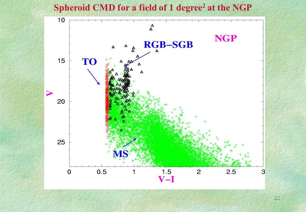 22 Spheroid CMD for a field of 1 degree 2 at the NGP