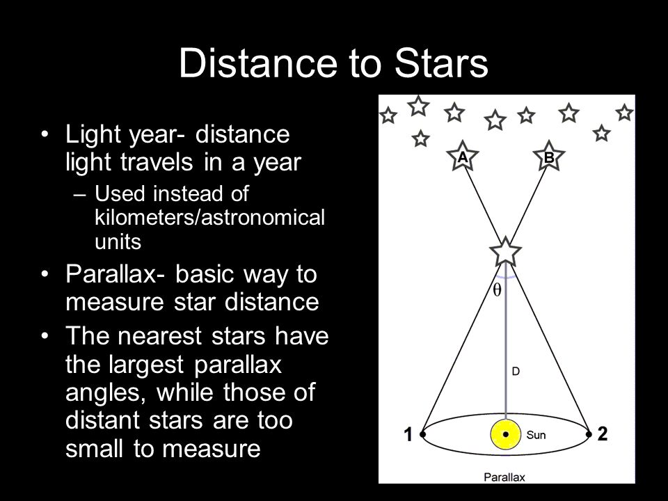 Distance to Stars Light year- distance light travels in a year –Used instead of kilometers/astronomical units Parallax- basic way to measure star dist