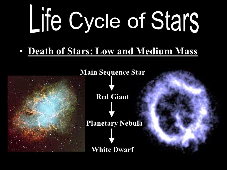 Death of Stars: High Mass Red Super Giant Main Sequence Star Supernova Neutron StarBlack Hole
