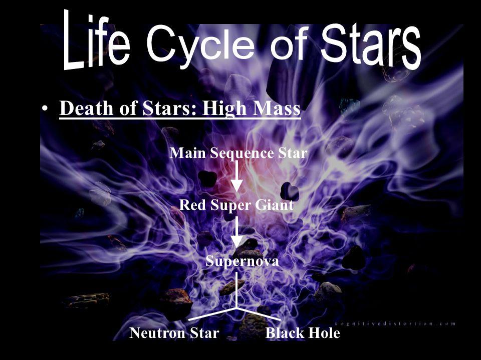 Death of Stars: High Mass Red Super Giant Main Sequence Star Supernova Neutron StarBlack Hole