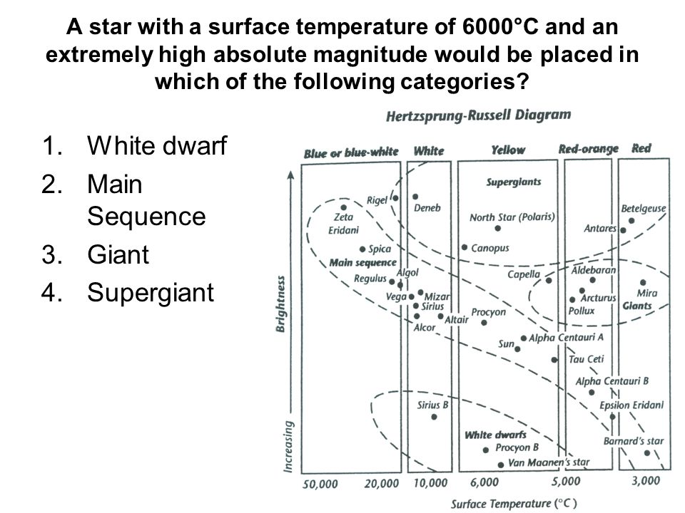 1.White dwarf 2.Main Sequence 3.Giant 4.Supergiant