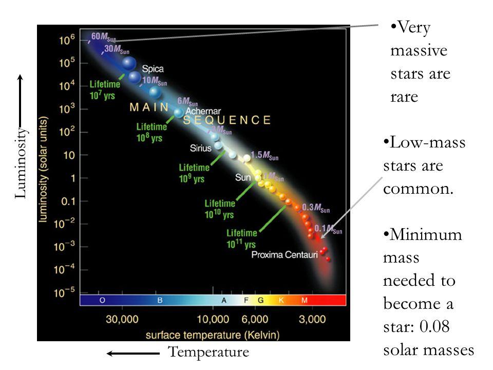 Temperature Luminosity Very massive stars are rare Low-mass stars are common.