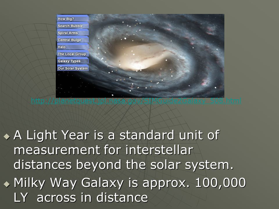  A Light Year is a standard unit of measurement for interstellar distances beyond the solar system.  Milky Way Galaxy is approx. 100,000 LY across i