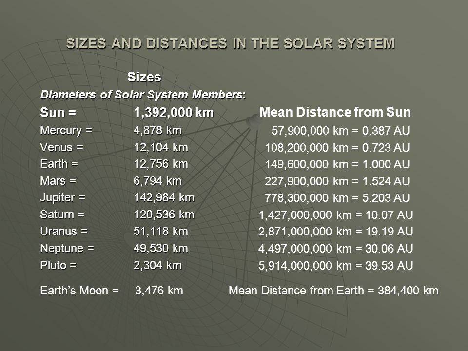 SIZES AND DISTANCES IN THE SOLAR SYSTEM Sizes Diameters of Solar System Members: Sun = 1,392,000 km Mercury = 4,878 km Venus = 12,104 km Earth = 12,75