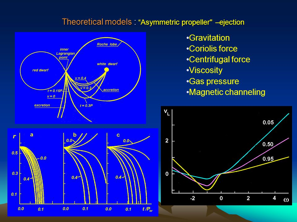 Theoretical models : Asymmetric propeller –ejection Gravitation Coriolis force Centrifugal force Viscosity Gas pressure Magnetic channeling