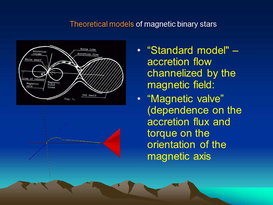 Theoretical models of magnetic binary stars Standard model – accretion flow channelized by the magnetic field: Magnetic valve (dependence on the accretion flux and torque on the orientation of the magnetic axis