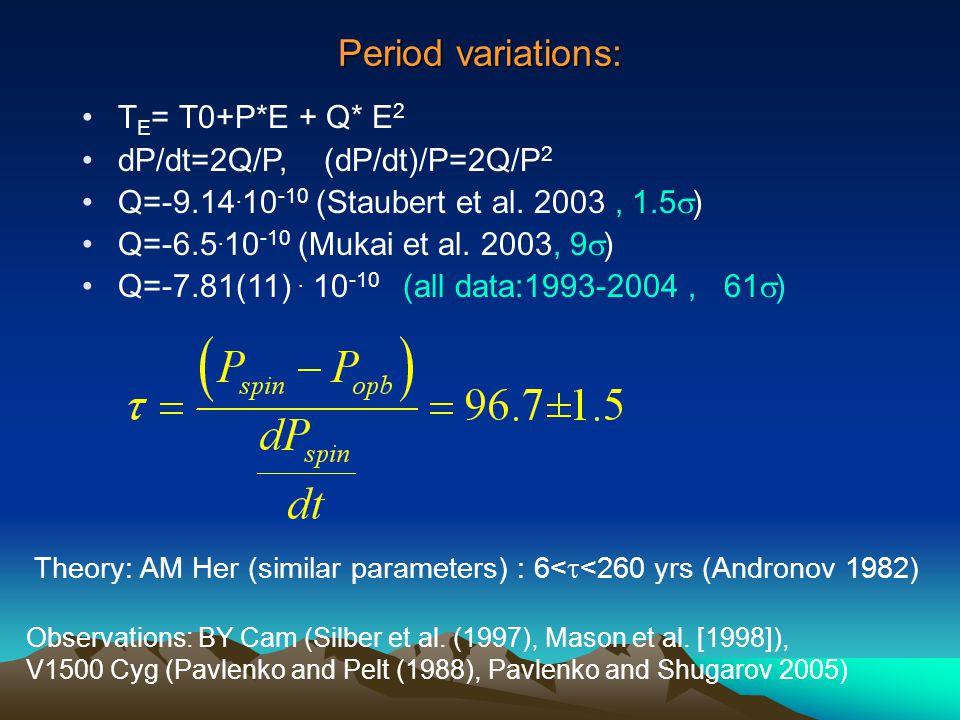 Period variations: T E = T0+P*Е + Q* Е 2 dP/dt=2Q/P, (dP/dt)/P=2Q/P 2 Q=-9.14.