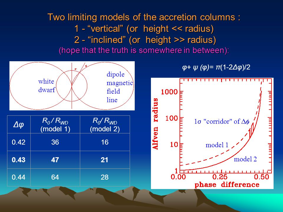 Two limiting models of the accretion columns : 1 - vertical (or height > radius) (hope that the truth is somewhere in between): Δφ R 0 / R WD (model 1) R 0 / R WD (model 2) 0.423616 0.434721 0.446428 1  corridor of  model 1 model 2 white dwarf dipole magnetic field line φ+ ψ (φ)= π(1-2Δφ)/2
