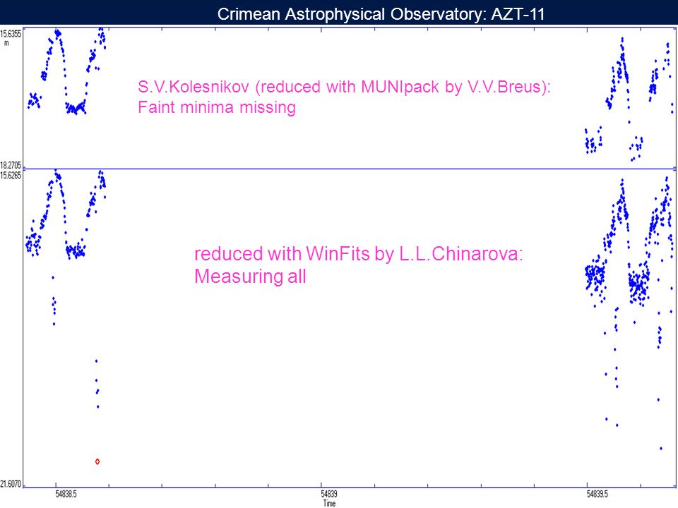 Crimean Astrophysical Observatory: AZT-11 reduced with WinFits by L.L.Chinarova: Measuring all S.V.Kolesnikov (reduced with MUNIpack by V.V.Breus): Faint minima missing