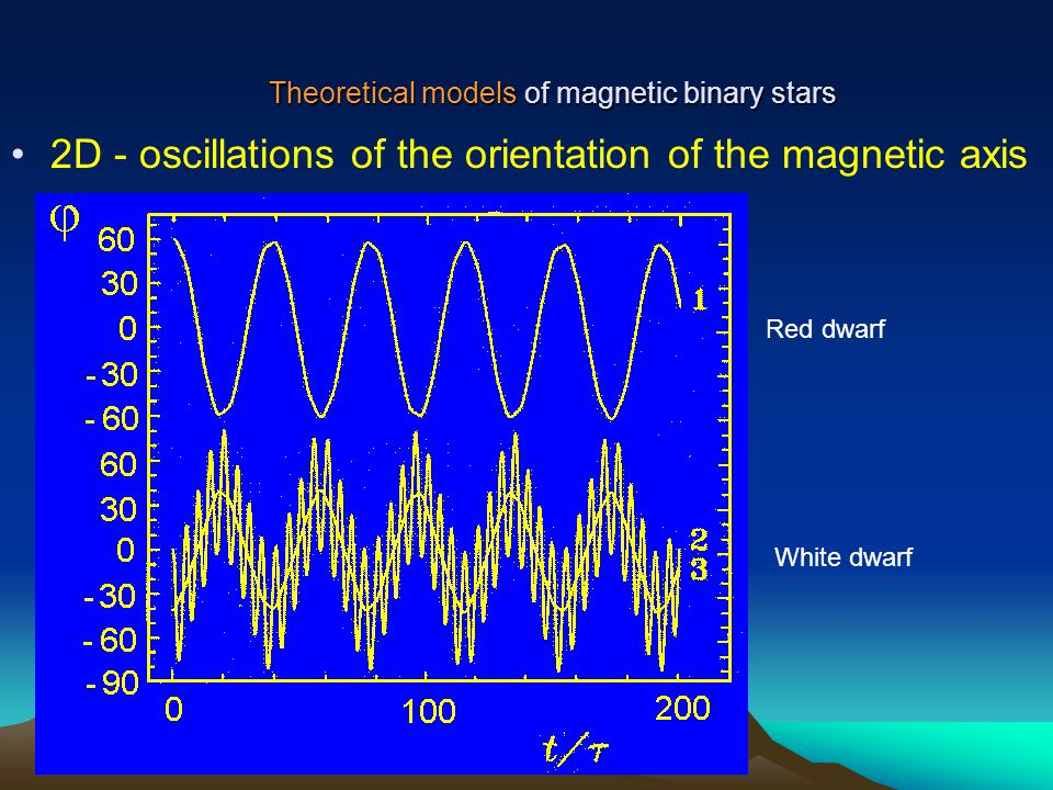 Theoretical models of magnetic binary stars 2D - oscillations of the orientation of the magnetic axis Red dwarf White dwarf