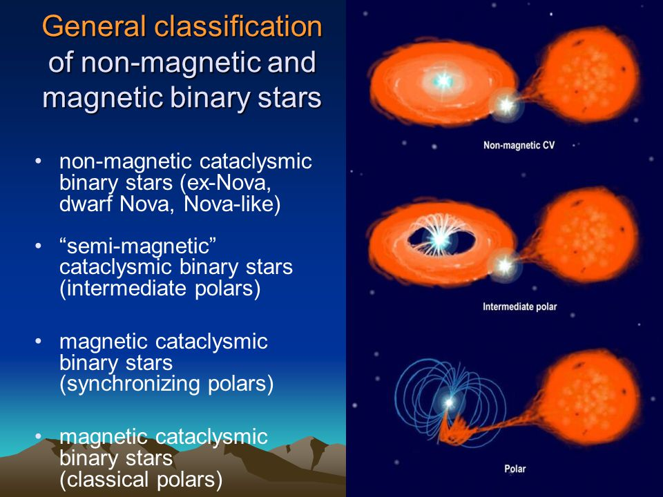 General classification of non-magnetic and magnetic binary stars non-magnetic cataclysmic binary stars (ex-Nova, dwarf Nova, Nova-like) semi-magnetic cataclysmic binary stars (intermediate polars) magnetic cataclysmic binary stars (synchronizing polars) magnetic cataclysmic binary stars (classical polars)