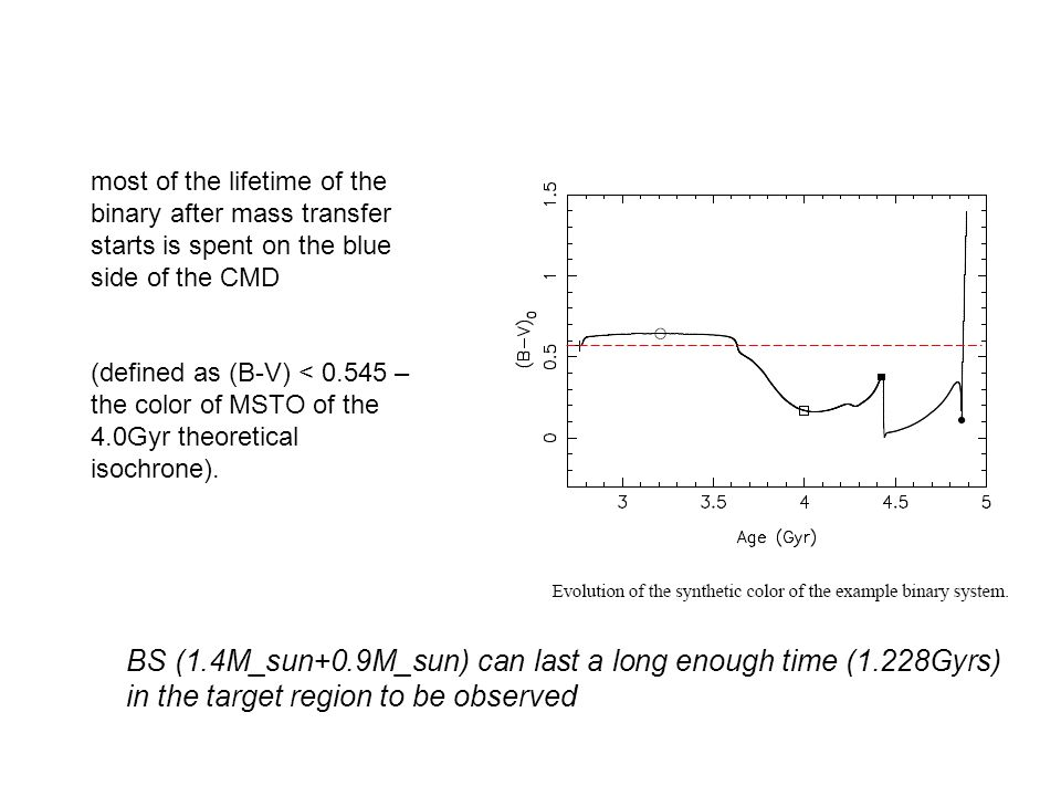 most of the lifetime of the binary after mass transfer starts is spent on the blue side of the CMD (defined as (B-V) < 0.545 – the color of MSTO of th