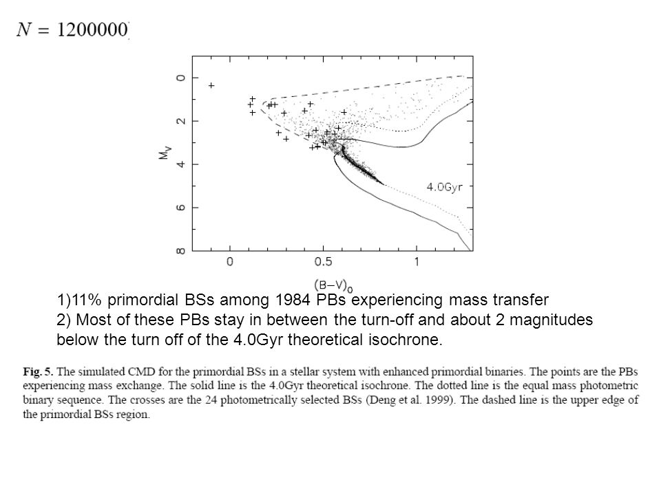 1)11% primordial BSs among 1984 PBs experiencing mass transfer 2) Most of these PBs stay in between the turn-off and about 2 magnitudes below the turn