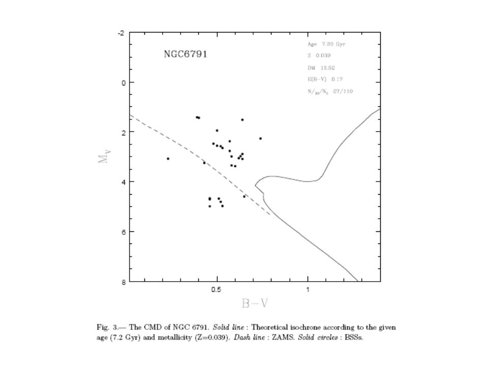 19PBs experiencing mass exchange 4 in the region of BS 15 progenitors or decendants of PBSs decendants Most of them shoule be photometric binaries, some of them could be low mass primordial stars that also experienced mass exchange 9 above the upper limit of the simulatived PBSs region  other formation mechanisms but not exclusive
