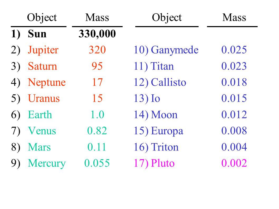 Object 1)Sun 2)Jupiter 3)Saturn 4)Neptune 5)Uranus 6)Earth 7)Venus 8)Mars 9)Mercury Mass 330,000 320 95 17 15 1.0 0.82 0.11 0.055 Object 10) Ganymede 11) Titan 12) Callisto 13) Io 14) Moon 15) Europa 16) Triton 17) Pluto Mass 0.025 0.023 0.018 0.015 0.012 0.008 0.004 0.002
