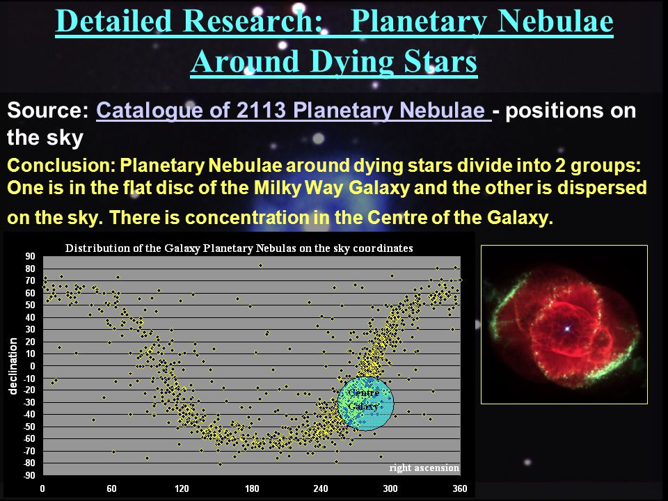 Detailed Research: Planetary Nebulae Around Dying Stars Source: Catalogue of 2113 Planetary Nebulae - positions on the skyCatalogue of 2113 Planetary Nebulae Conclusion: Planetary Nebulae around dying stars divide into 2 groups: One is in the flat disc of the Milky Way Galaxy and the other is dispersed on the sky.