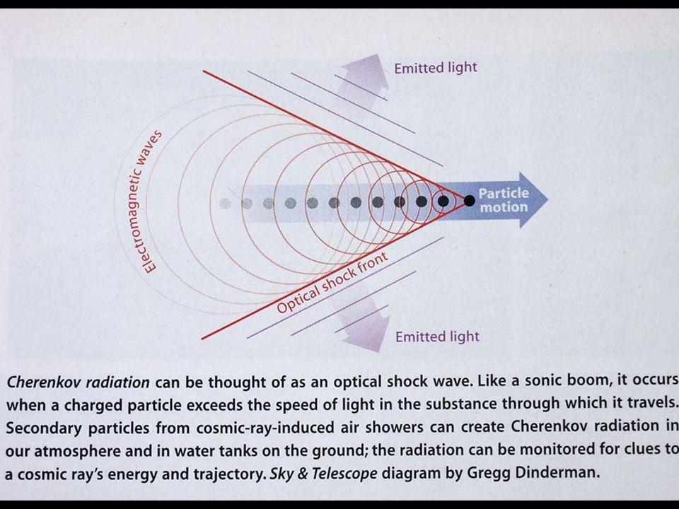Cerenkov radiation diagram