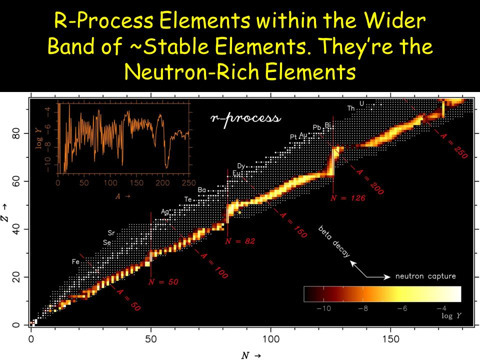 R-Process Elements within the Wider Band of ~Stable Elements. They're the Neutron-Rich Elements