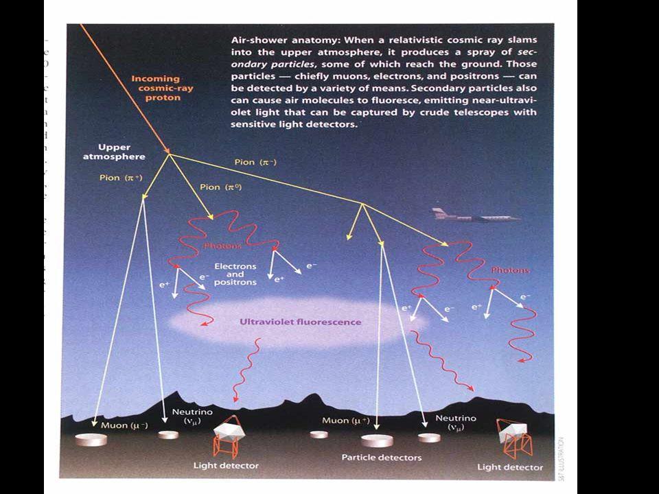 Cosmic ray airshower