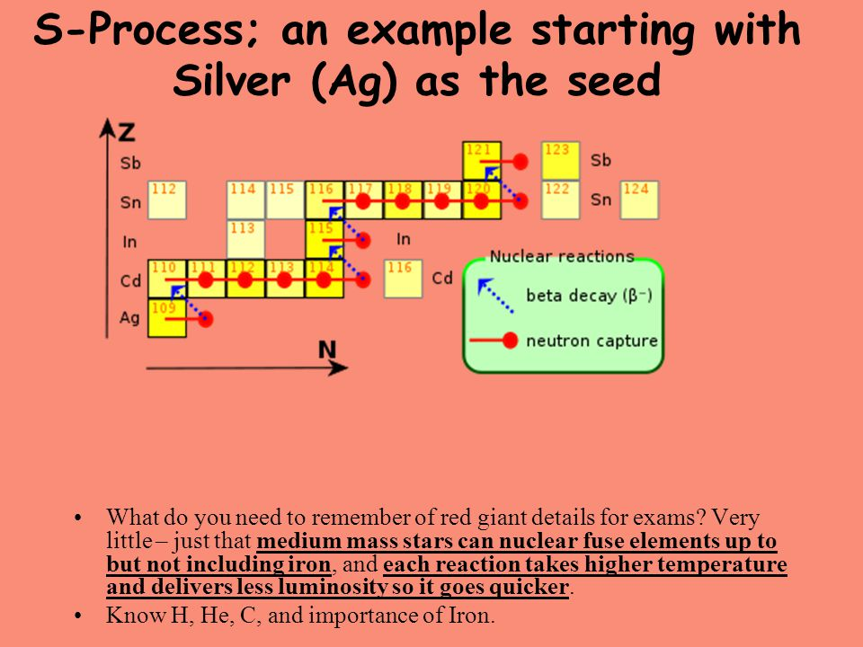 S-Process; an example starting with Silver (Ag) as the seed What do you need to remember of red giant details for exams? Very little – just that mediu