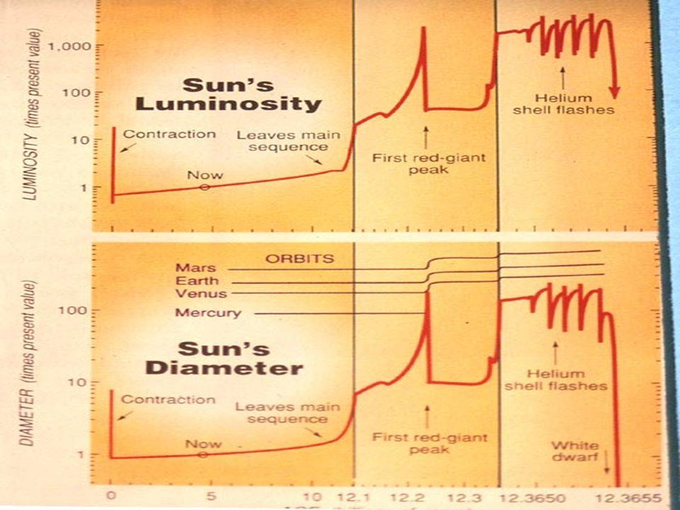 Sun's L vs time