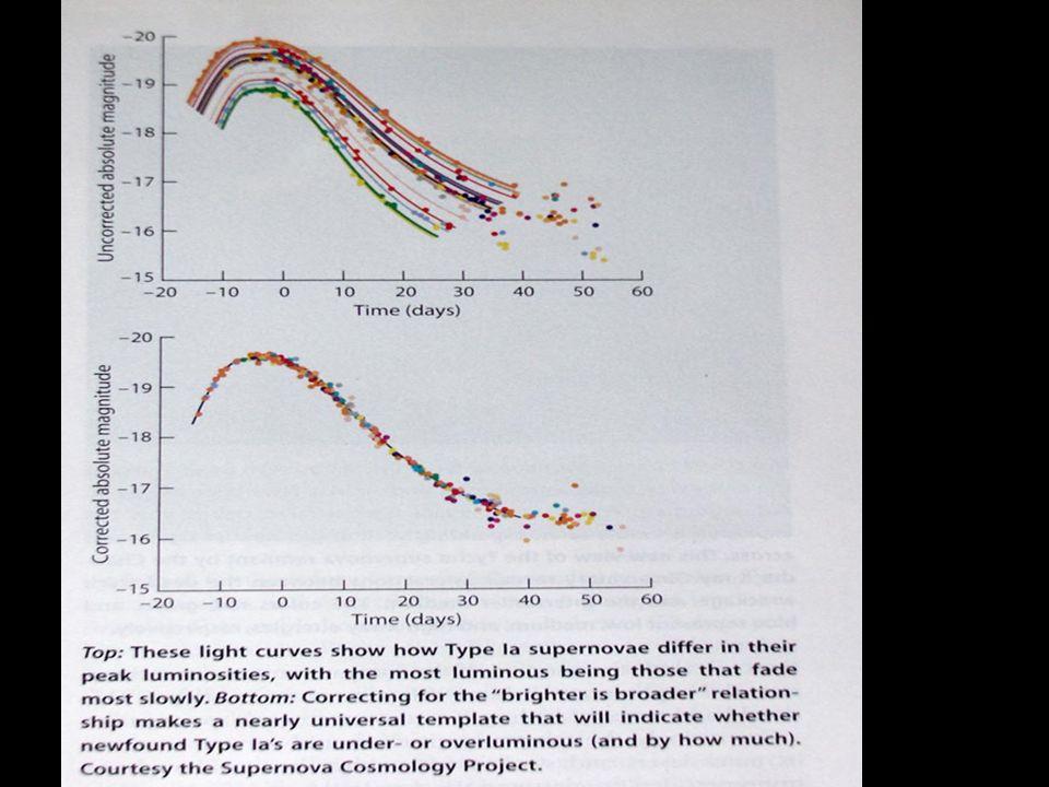 SN Ia light curves