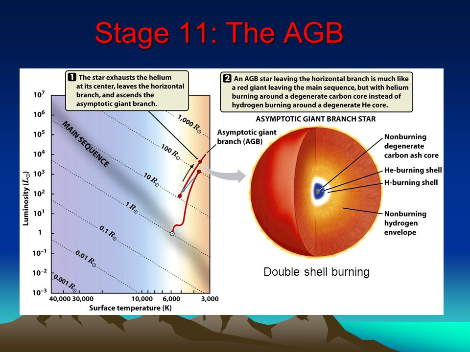 Stage 11: The AGB Stage 11: The AGB Double shell burning