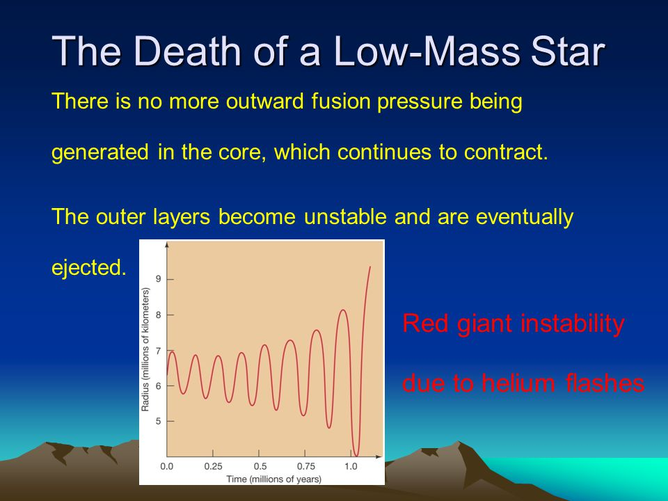 There is no more outward fusion pressure being generated in the core, which continues to contract. The outer layers become unstable and are eventually
