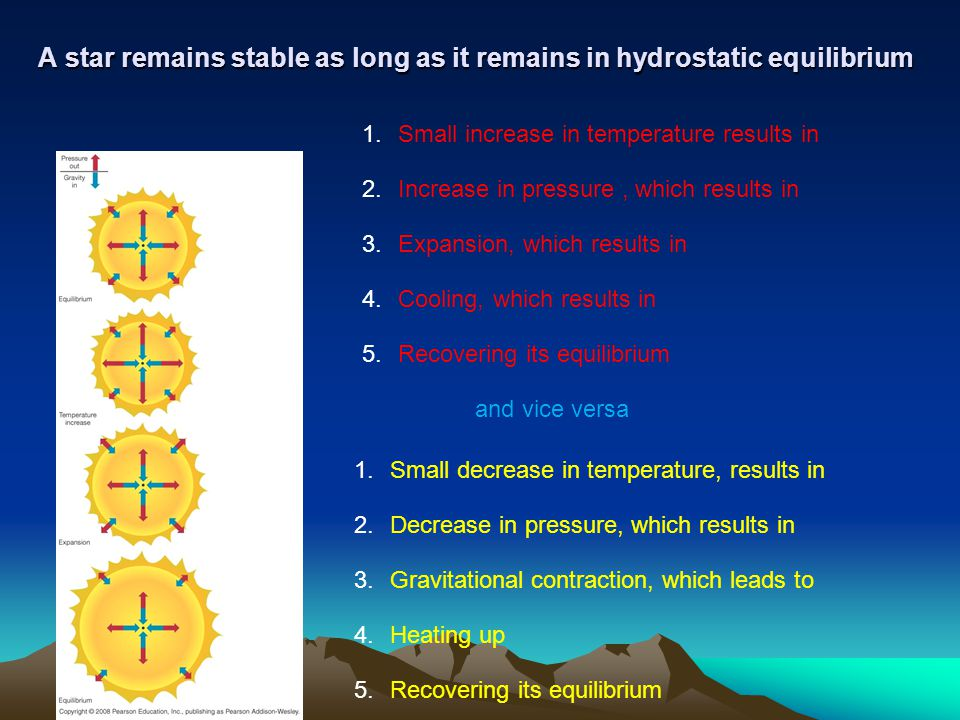 A star remains stable as long as it remains in hydrostatic equilibrium 1.Small increase in temperature results in 2.Increase in pressure, which result