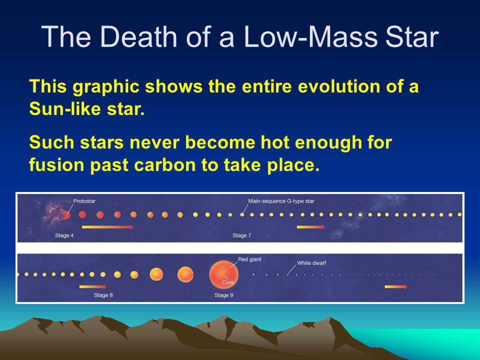 This graphic shows the entire evolution of a Sun-like star. Such stars never become hot enough for fusion past carbon to take place. The Death of a Lo