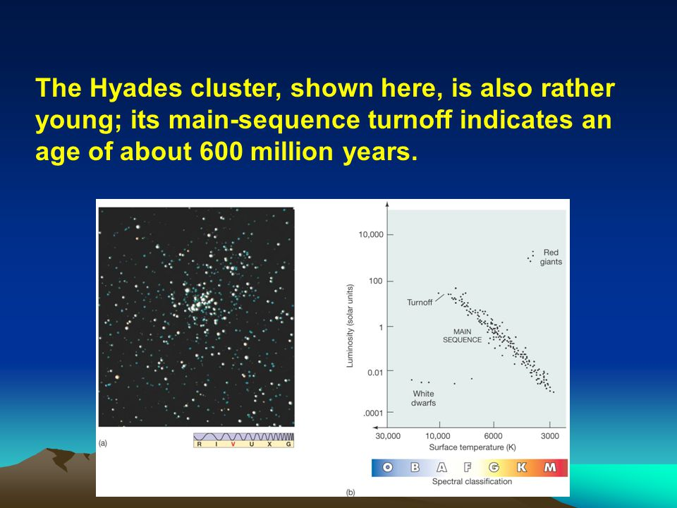 The Hyades cluster, shown here, is also rather young; its main-sequence turnoff indicates an age of about 600 million years.