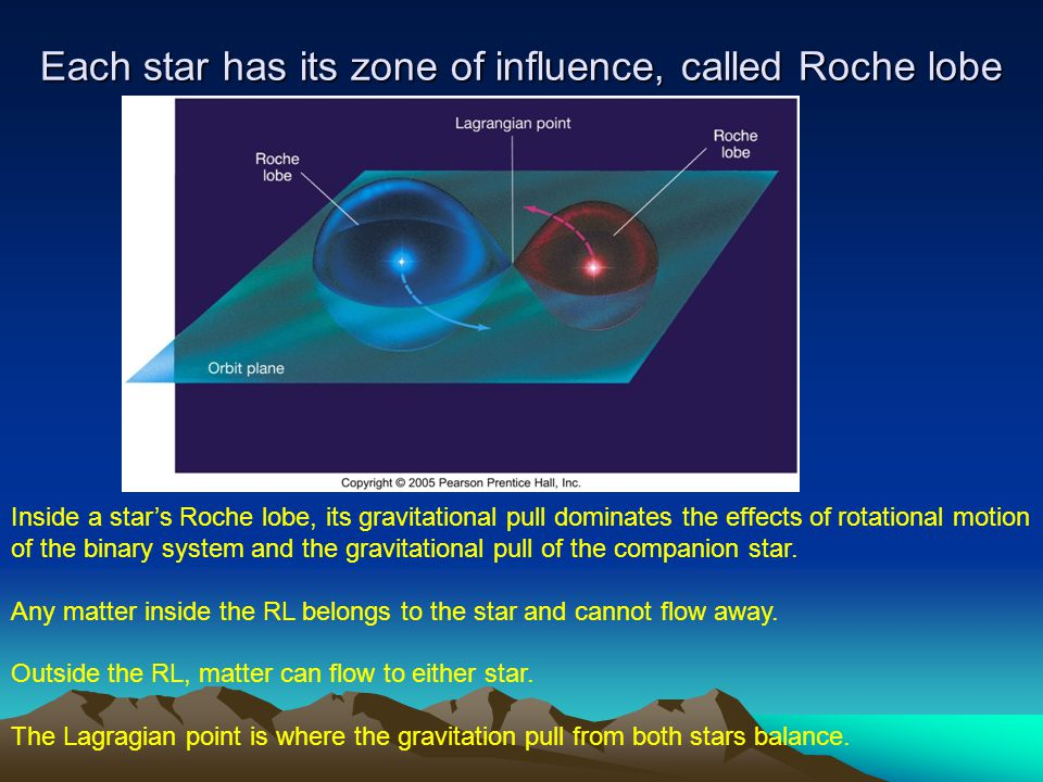 Each star has its zone of influence, called Roche lobe Inside a star's Roche lobe, its gravitational pull dominates the effects of rotational motion o